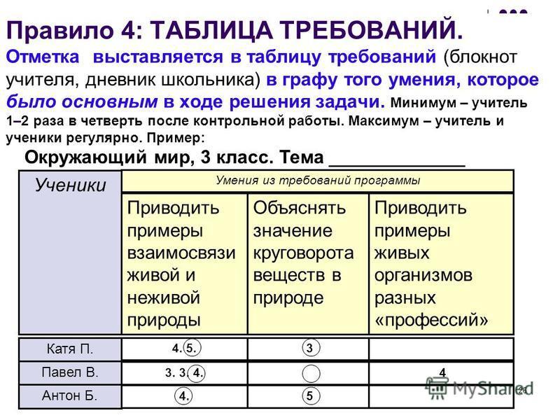 26 Правило 4: ТАБЛИЦА ТРЕБОВАНИЙ. Отметка выставляется в таблицу требований (блокнот учителя, дневник школьника) в графу того умения, которое было основным в ходе решения задачи. Минимум – учитель 1–2 раза в четверть после контрольной работы. Максиму