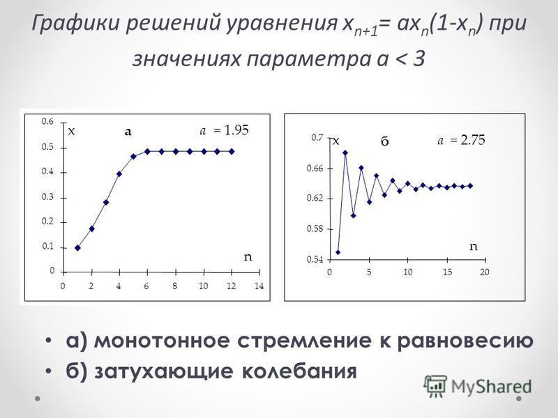 Графики решений уравнения x n+1 = ax n (1-x n ) при значениях параметра а < 3 а) монотонное стремление к равновесию б) затухающие колебания x а a = 1.95 0 0.1 0.2 0.3 0.4 0.5 0.6 02468101214 n x б a = 2.75 0.54 0.58 0.62 0.66 0.7 05101520 n