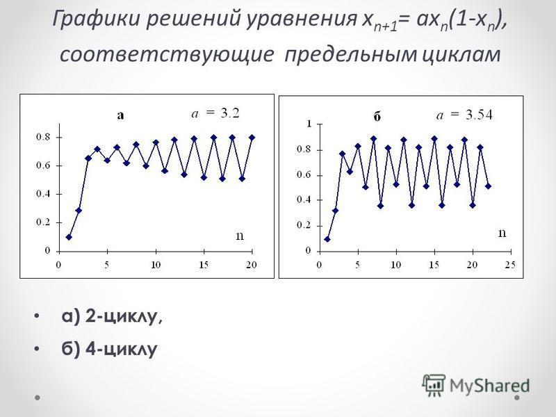 а) 2-циклу, б) 4-циклу Графики решений уравнения x n+1 = ax n (1-x n ), соответствующие предельным циклам