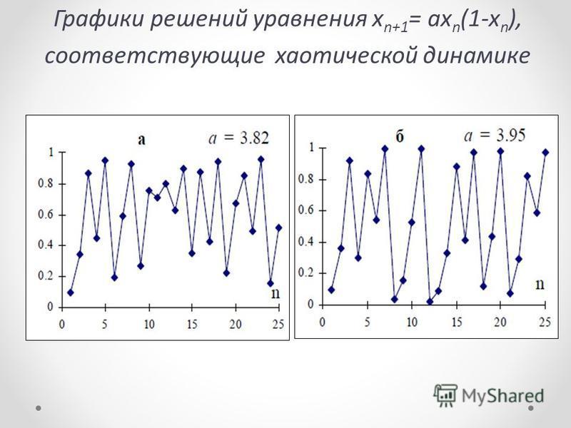 Графики решений уравнения x n+1 = ax n (1-x n ), соответствующие хаотической динамике
