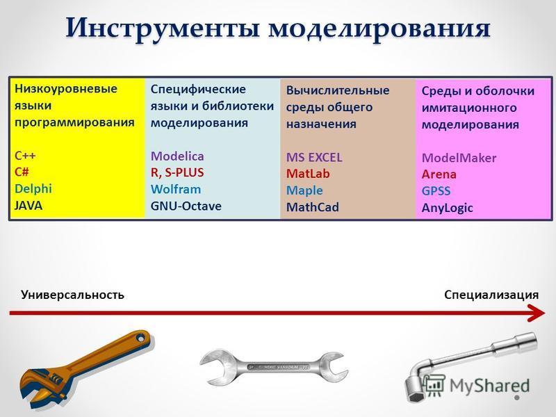 Инструменты моделирования Универсальность Специализация Низкоуровневые языки программирования С++ С# Delphi JAVA Специфические языки и библиотеки моделирования Modelica R, S-PLUS Wolfram GNU-Octave Вычислительные среды общего назначения MS EXCEL MatL