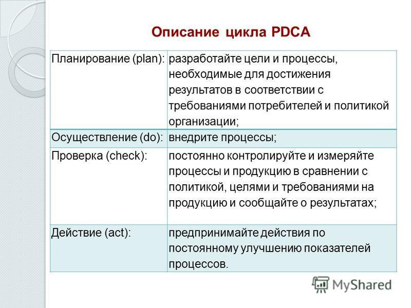 Описание цикла PDCA Планирование (plan): разработайте цели и процессы, необходимые для достижения результатов в соответствии с требованиями потребителей и политикой организации; Осуществление (do):внедрите процессы; Проверка (check): постоянно контро