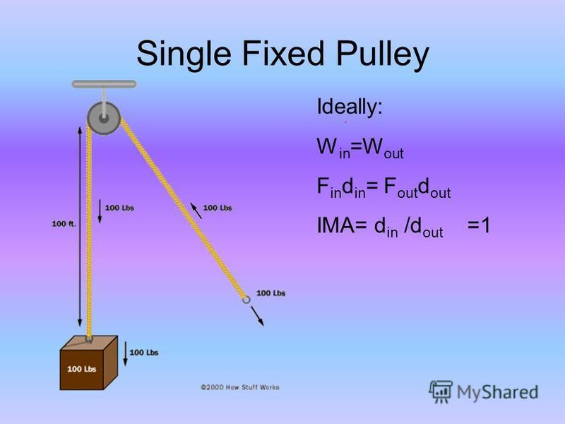 Single Fixed Pulley Ideally: W in =W out F in d in = F out d out IMA= d in /d out =1