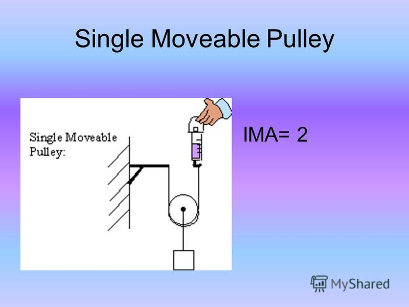 Single Moveable Pulley IMA= 2