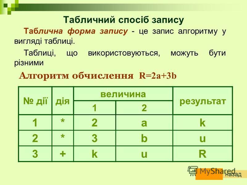 Табличний спосіб запису Таблична форма запису - це запис алгоритму у вигляді таблиці. Таблиці, що використовуються, можуть бути різними Алгоритм обчислення R=2a+3b діїдія величина результат 12 1*2ak 2*3bu 3+kuR назад