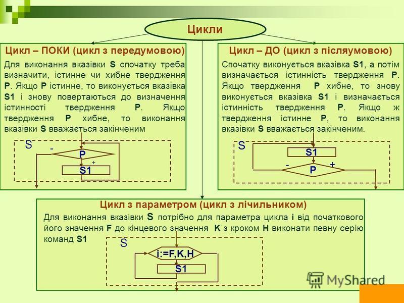 Цикл – ПОКИ (цикл з передумовою) Для виконання вказівки S спочатку треба визначити, істинне чи хибне твердження P. Якщо P істинне, то виконується вказівка S1 і знову повертаються до визначення істинності твердження P. Якщо твердження P хибне, то вико