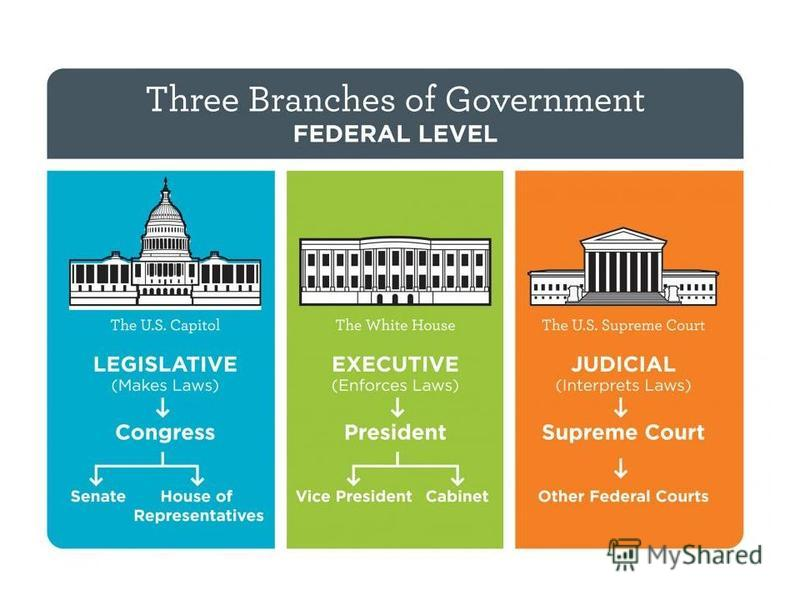 paper 1 federal governments role in The role of federal and state government the individual state governments had power over the federal government because the states paper: thesis/dissertation.