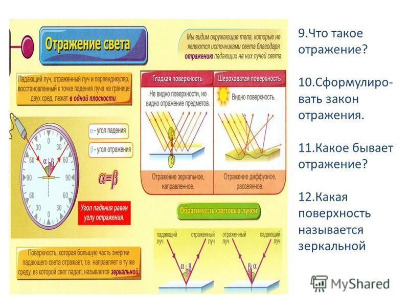 9. Что такое отражение? 10.Сформулиро- вать закон отражения. 11. Какое бывает отражение? 12. Какая поверхность называется зеркальной