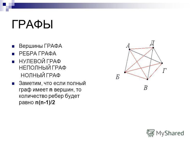 ГРАФЫ Вершины ГРАФА РЕБРА ГРАФА НУЛЕВОЙ ГРАФ НЕПОЛНЫЙ ГРАФ НОЛНЫЙ ГРАФ Заметим, что если полный граф имеет n вершин, то количество ребер будет равно n(n-1)/2