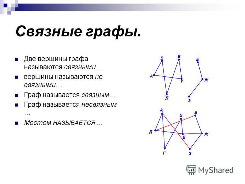 Связные графы. Две вершины графа называются связными … вершины называются не связными… Граф называется связным… Граф называется несвязным … Мостом НАЗЫВАЕТСЯ …