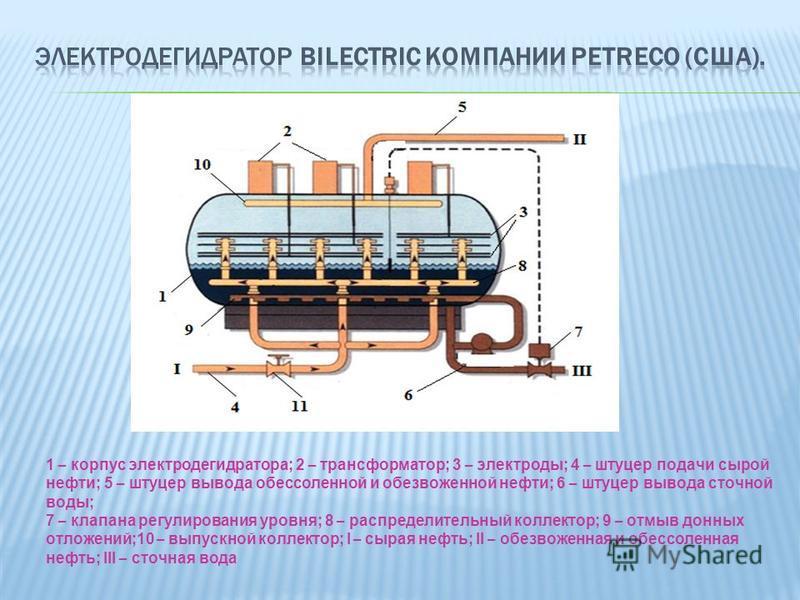 1 – корпус электродегидратора; 2 – трансформатор; 3 – электроды; 4 – штуцер подачи сырой нефти; 5 – штуцер вывода обессоленной и обезвоженной нефти; 6 – штуцер вывода сточной воды; 7 – клапана регулирования уровня; 8 – распределительный коллектор; 9