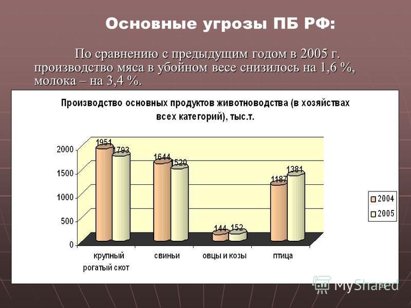 35 По сравнению с предыдущим годом в 2005 г. производство мяса в убойном весе снизилось на 1,6 %, молока – на 3,4 %. По сравнению с предыдущим годом в 2005 г. производство мяса в убойном весе снизилось на 1,6 %, молока – на 3,4 %. Основные угрозы ПБ