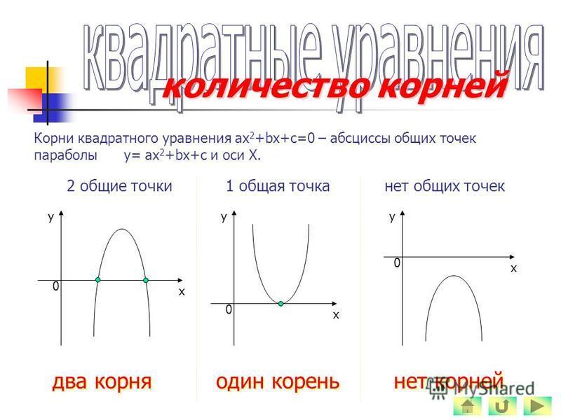 количество корней Корни квадратного уравнения ах 2 +bх+с=0 – абсциссы общих точек параболы у= ах 2 +bх+с и оси Х. два корня 2 общие точки 1 общая точка один корень нет общих точек нет корней у 0 х у 0 х у 0 х