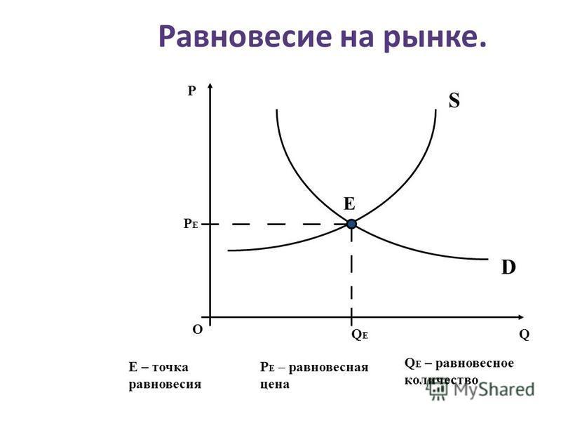 Равновесие на рынке. P Е – равновесная цена Q Е – равновесное количество О P Q PЕPЕ QЕQЕ Е S D Е – точка равновесия