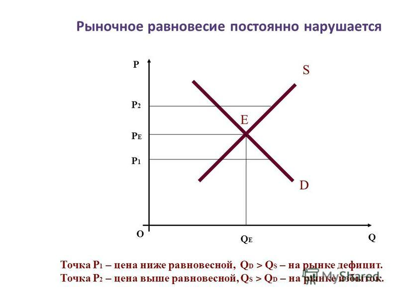 Рыночное равновесие постоянно нарушается О P Q S D Е PЕPЕ P2P2 P1P1 QЕQЕ Точка P 1 – цена ниже равновесной, Q D ˃ Q S – на рынке дефицит. Точка P 2 – цена выше равновесной, Q S ˃ Q D – на рынке избыток.