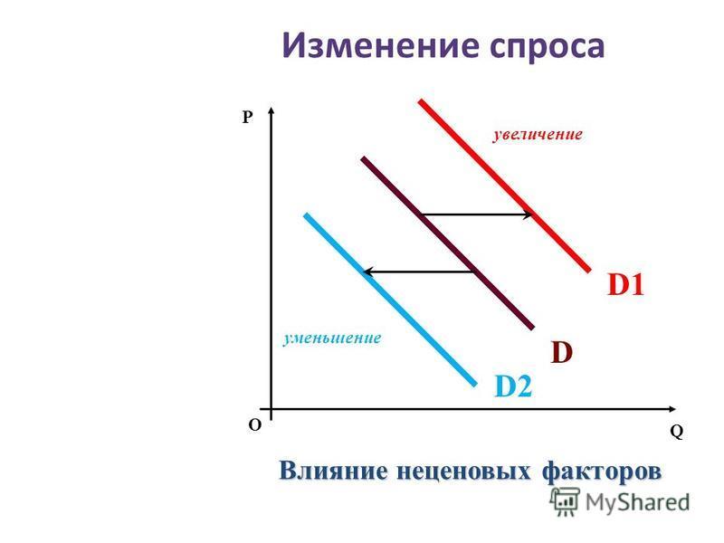 Изменение спроса О P Q Влияние неценовых факторов увеличение уменьшение D D1D1 D2D2