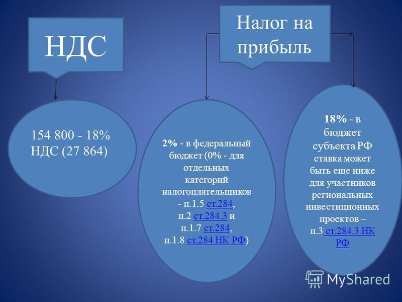 НДС 154 800 - 18% НДС (27 864) Налог на прибыль 2% - в федеральный бюджет (0% - для отдельных категорий налогоплательщиков - п.1.5 ст.284, п.2 ст.284.3 и п.1.7 ст.284, п.1.8 ст.284 НК РФ)ст.284 ст.284.3 ст.284 ст.284 НК РФ 18% - в бюджет субъекта РФ