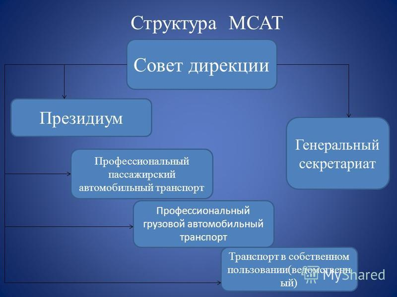Структура МСАТ Совет дирекции Генеральный секретариат Президиум Профессиональный пассажирский автомобильный транспорт Профессиональный грузовой автомобильный транспорт Транспорт в собственном пользовании(ведомственный)