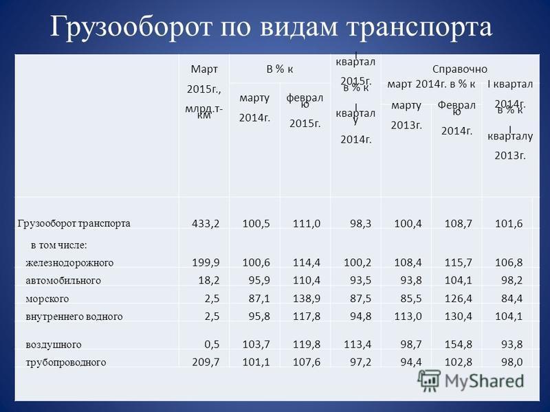 Грузооборот по видам транспорта Март 2015 г., млрд.т- км В % к I квартал 2015 г. в % к I квартал у 2014 г. Справочно марту 2014 г. февралю 2015 г. март 2014 г. в % к I квартал 2014 г. в % к I кварталу 2013 г. марту 2013 г. Феврал ю 2014 г. Грузооборо