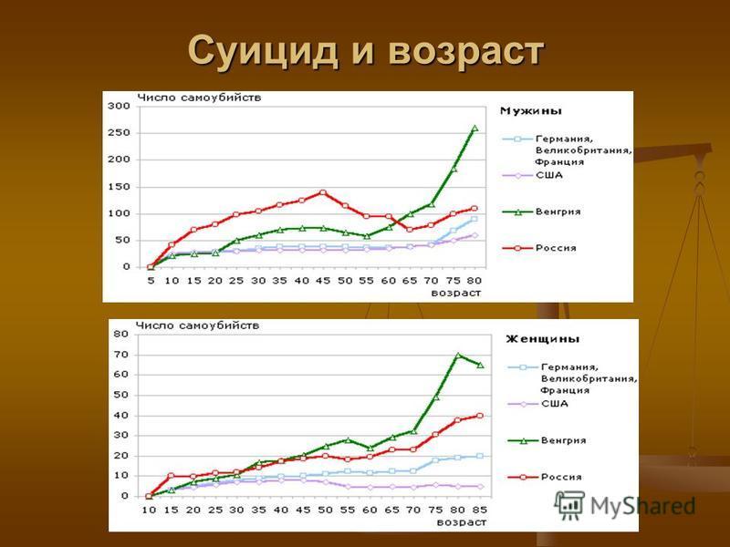 Турмамбетова А.А. МОУ Петровская СОШ Суицид и возраст