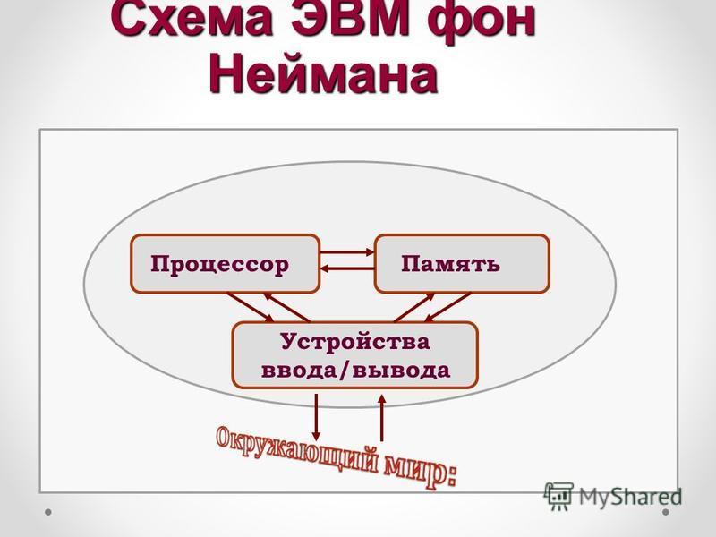 Схема ЭВМ фон Неймана Процессор Память Устройства ввода/вывода