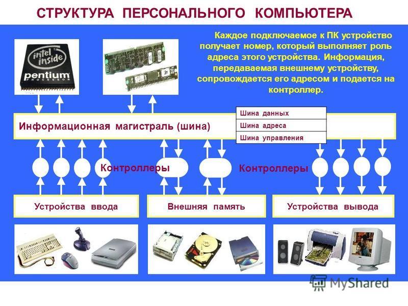 СТРУКТУРА ПЕРСОНАЛЬНОГО КОМПЬЮТЕРА Информационная магистраль (шина) Устройства ввода Устройства вывода Внешняя память Каждое подключаемое к ПК устройство получает номер, который выполняет роль адреса этого устройства. Информация, передаваемая внешнем