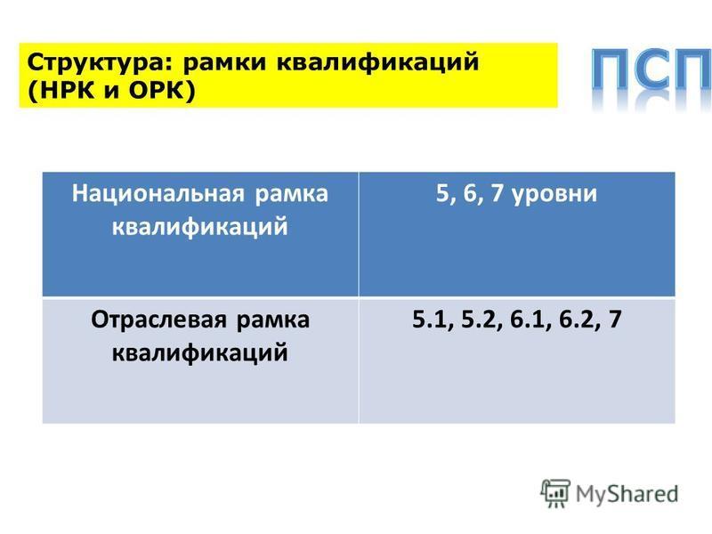Структура: рамки квалификаций (НРК и ОРК) Национальная рамка квалификаций 5, 6, 7 уровни Отраслевая рамка квалификаций 5.1, 5.2, 6.1, 6.2, 7
