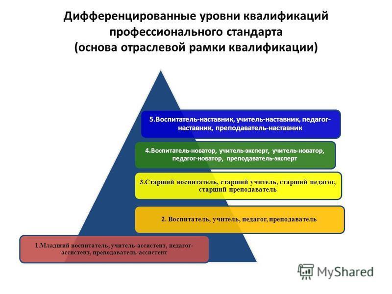 Дифференцированные уровни квалификаций профессионального стандарта (основа отраслевой рамки квалификации) 5.Воспитатель-наставник, учитель-наставник, педагог- наставник, преподаватель-наставник 4.Воспитатель-новатор, учитель-эксперт, учитель-новатор,