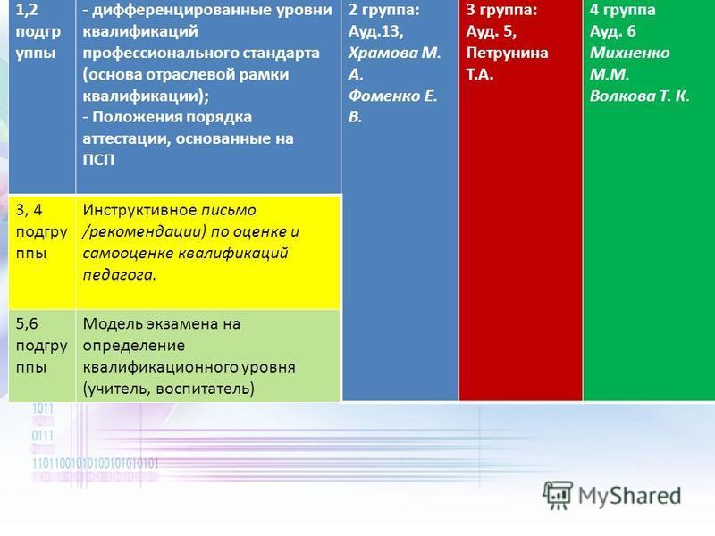 1,2 подгр уппы - дифференцированные уровни квалификаций профессионального стандарта (основа отраслевой рамки квалификации); - Положения порядка аттестации, основанные на ПСП 2 группа: Ауд.13, Храмова М. А. Фоменко Е. В. 3 группа: Ауд. 5, Петрунина Т.