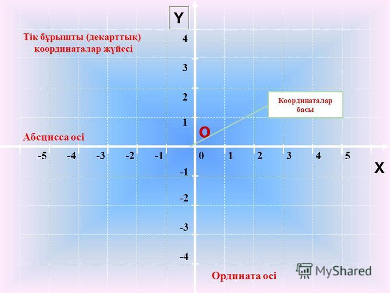 012345-5-4-3-2 Абсцисса осі Ордината осі -2 -3 -4 1 2 34 Y Тік бұрышты (декарттық) координаталар жүйесі координаталар жүйесі О X Координаталар басы