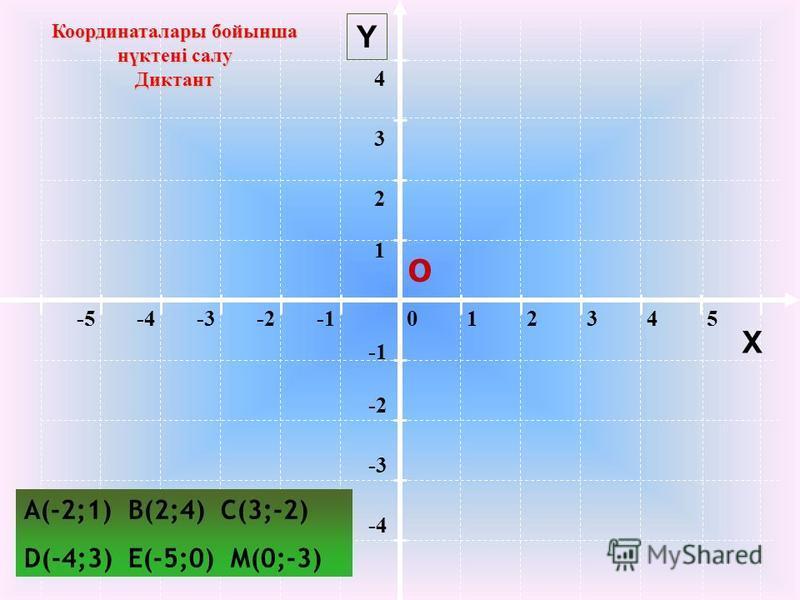 012345-5-4-3-2 -2 -3 -4 1 2 34 Y Координаталары бойынша нүктені салу Диктант О X A(-2;1) B(2;4) C(3;-2) D(-4;3) E(-5;0) M(0;-3)