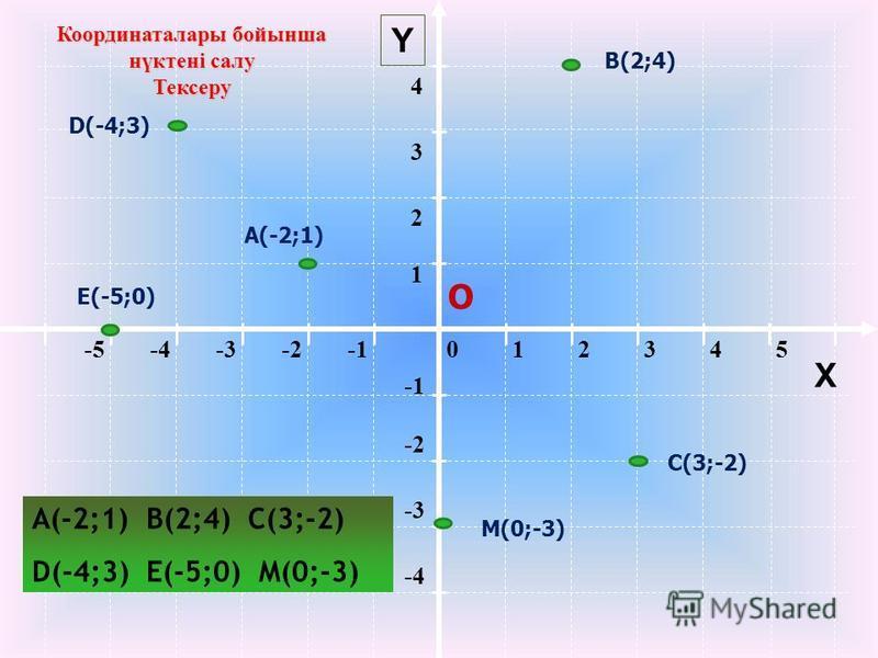 012345-5-4-3-2 -2 -3 -4 1 2 34 Y Координаталары бойынша нүктені салу Тексеру О X A(-2;1) B(2;4) C(3;-2) D(-4;3) E(-5;0) M(0;-3) А(-2;1) В(2;4) С(3;-2) D(-4;3) Е(-5;0) М(0;-3)