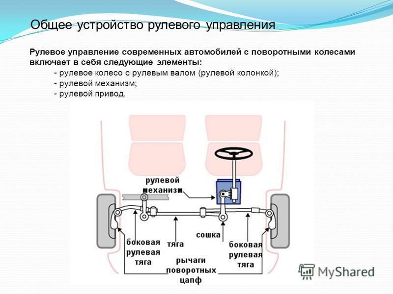 Общее устройство рулевого управления Рулевое управление современных автомобилей с поворотными колесами включает в себя следующие элементы: - рулевое колесо с рулевым валом (рулевой колонкой); - рулевой механизм; - рулевой привод.
