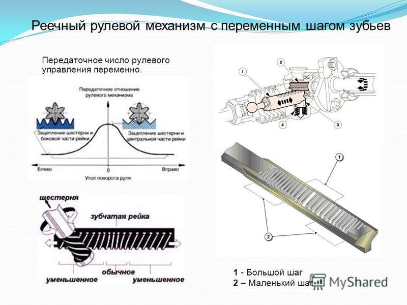 Реечный рулевой механизм с переменным шагом зубьев Передаточное число рулевого управления переменно. 1 - Большой шаг 2 – Маленький шаг
