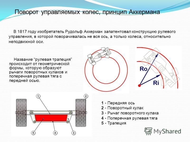 Поворот управляемых колес, принцип Аккермана В 1817 году изобретатель Рудольф Аккерман запатентовал конструкцию рулевого управления, в которой поворачивалась не вся ось, а только колеса, относительно неподвижной оси. 1 - Передняя ось 2 - Поворотный к