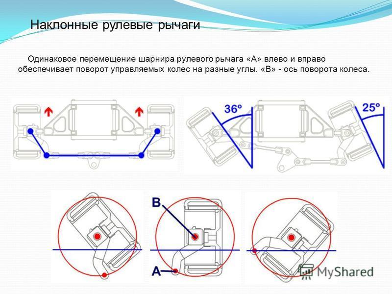 Наклонные рулевые рычаги Одинаковое перемещение шарнира рулевого рычага «А» влево и вправо обеспечивает поворот управляемых колес на разные углы. «В» - ось поворота колеса.