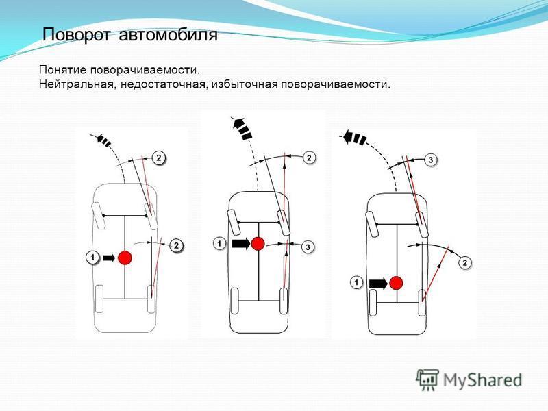 Поворот автомобиля Понятие поворачиваемости. Нейтральная, недостаточная, избыточная поворачиваемости.