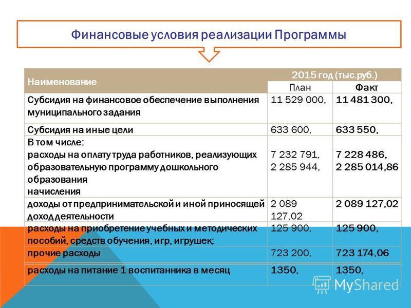 Финансовые условия реализации Программы Наименование 2015 год (тыс.руб.) План Факт Субсидия на финансовое обеспечение выполнения муниципального задания 11 529 000,11 481 300, Субсидия на иные цели 633 600,633 550, В том числе: расходы на оплату труда