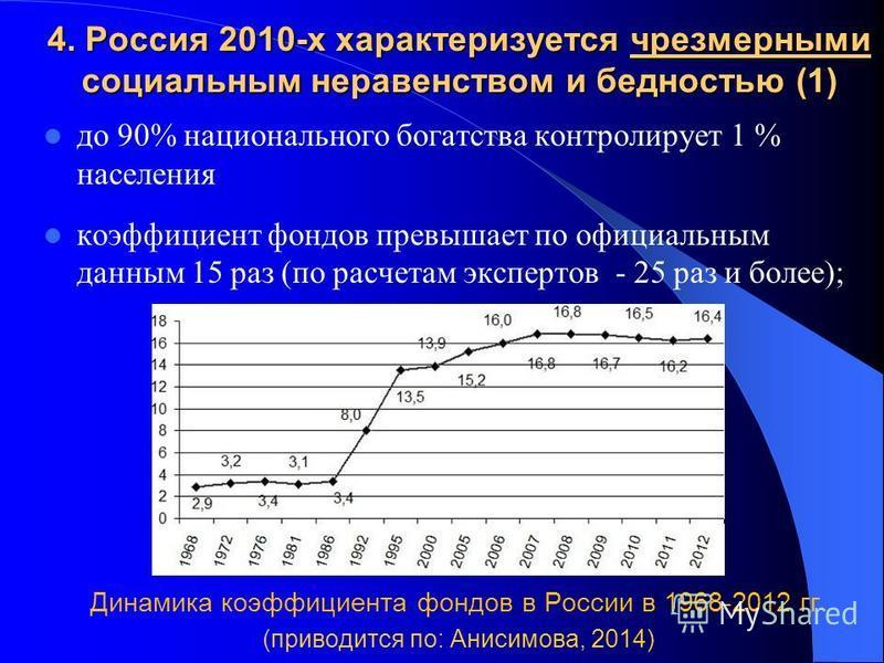4. Россия 2010-х характеризуется чрезмерными социальным неравенством и бедностью (1) до 90% национального богатства контролирует 1 % населения коэффициент фондов превышает по официальным данным 15 раз (по расчетам экспертов - 25 раз и более); Динамик
