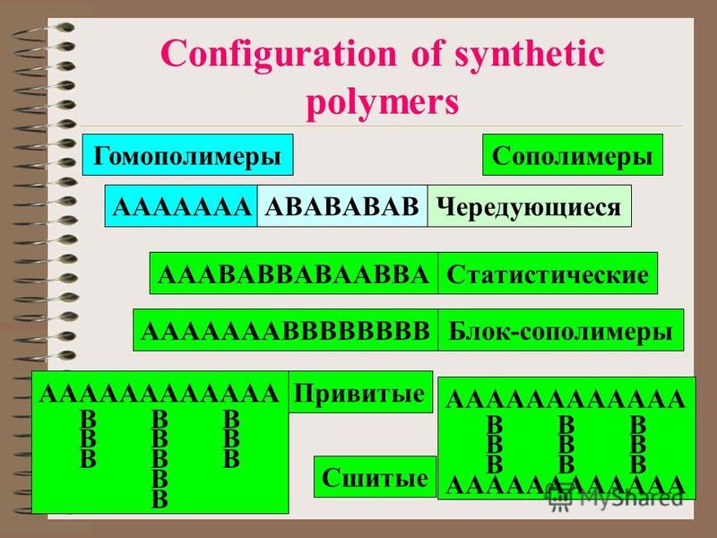Configuration of synthetic polymers ГомополимерыСополимеры AAAAAAAЧередующиеся Статистические Блок-сополимеры Привитые ABABABAB AAABABBABAABBA AAAAAAABBBBBBBB AAAAAAAAAAAA BBB B Сшитые AAAAAAAAAAAA BBB AAAAAAAAAAAA