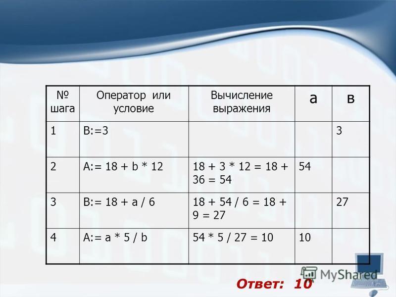 шага Оператор или условие Вычисление выражения а в 1B:=33 2A:= 18 + b * 1218 + 3 * 12 = 18 + 36 = 54 54 3B:= 18 + a / 618 + 54 / 6 = 18 + 9 = 27 27 4A:= a * 5 / b54 * 5 / 27 = 1010 Ответ: 10