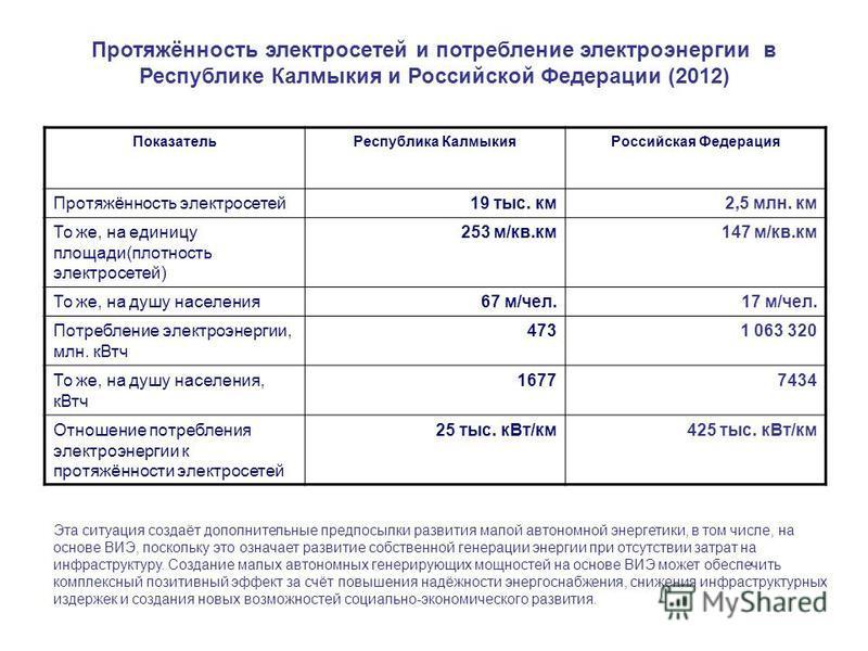 Показатель Республика Калмыкия Российская Федерация Протяжённость электросетей 19 тыс. км 2,5 млн. км То же, на единицу площади(плотность электросетей) 253 м/кв.км 147 м/кв.км То же, на душу населения 67 м/чел.17 м/чел. Потребление электроэнергии, мл