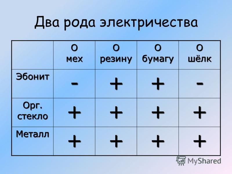 Два рода электричества О мех О резину О бумагу О шёлк Эбонит-++- Орг. стекло ++++ Металл++++