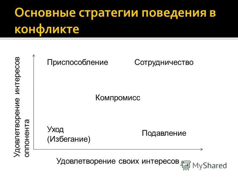 Удовлетворение интересов оппонента Удовлетворение своих интересов Приспособление Компромисс Уход (Избегание) Сотрудничество Подавление