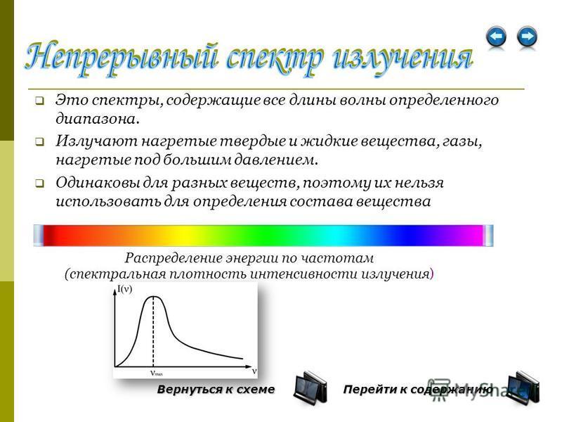Типы спектров Непрерывный спектр Линейчатый спектр Полосатый спектр Перейти к содержанию