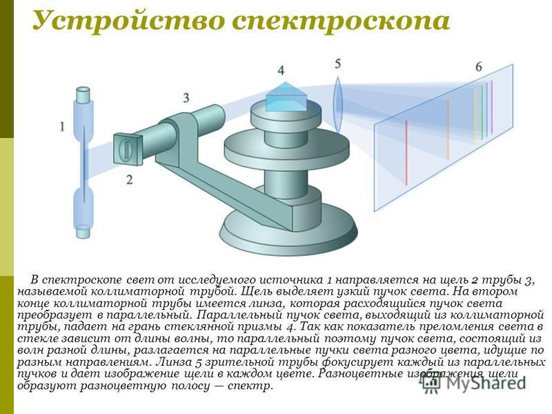 Приборы, с помощью которых можно получить чёткий спектр, который затем можно исследовать, называются спектральными приборами. Для получения спектра излучения видимого диапазона используется прибор, называемый спектроскопом, в котором детектором излуч