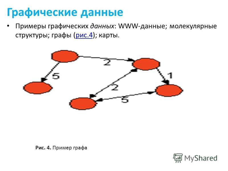 Графические данные Примеры графических данных: WWW-данные; молекулярные структуры; графы (рис.4); карты.рис.4 Рис. 4. Пример графа