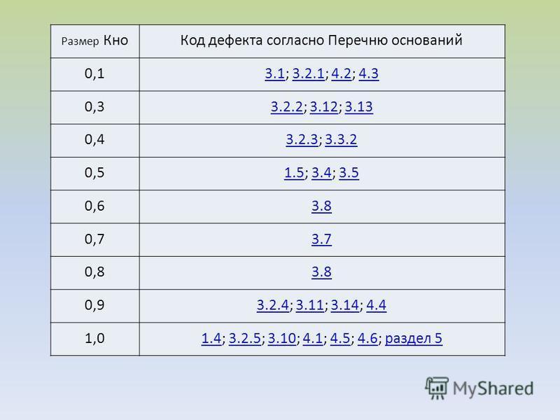 Размер Кно Код дефекта согласно Перечню оснований 0,13.13.1; 3.2.1; 4.2; 4.33.2.14.24.3 0,33.2.23.2.2; 3.12; 3.133.123.13 0,43.2.33.2.3; 3.3.23.3.2 0,51.51.5; 3.4; 3.53.43.5 0,63.8 0,73.7 0,83.8 0,93.2.43.2.4; 3.11; 3.14; 4.43.113.144.4 1,01.41.4; 3.