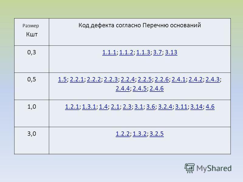 Размер Кшт Код дефекта согласно Перечню оснований 0,31.1.11.1.1; 1.1.2; 1.1.3; 3.7; 3.131.1.21.1.33.73.13 0,5 1.51.5; 2.2.1; 2.2.2; 2.2.3; 2.2.4; 2.2.5; 2.2.6; 2.4.1; 2.4.2; 2.4.3; 2.4.4; 2.4.5; 2.4.62.2.12.2.22.2.32.2.42.2.52.2.62.4.12.4.22.4.3 2.4.