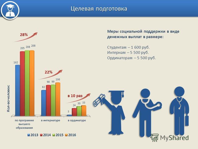 Целевая подготовка Кол-во человек: 28% 22% в 10 раз Меры социальной поддержки в виде денежных выплат в размере: Студентам – 1 600 руб. Интернам – 5 500 руб. Ординаторам – 5 500 руб.